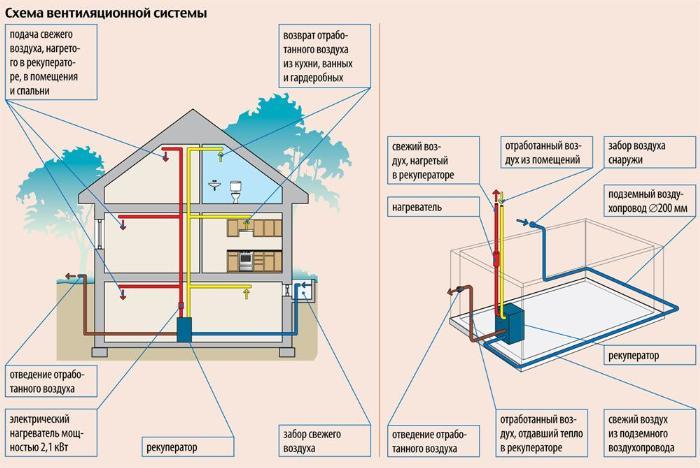 Приточная вентиляция для дома
