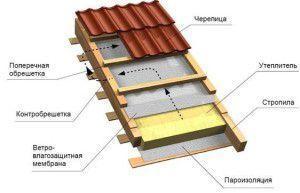 Многослойная конструкция крыши улучшенного типа