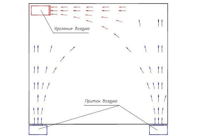 схема вентиляции автомойки
