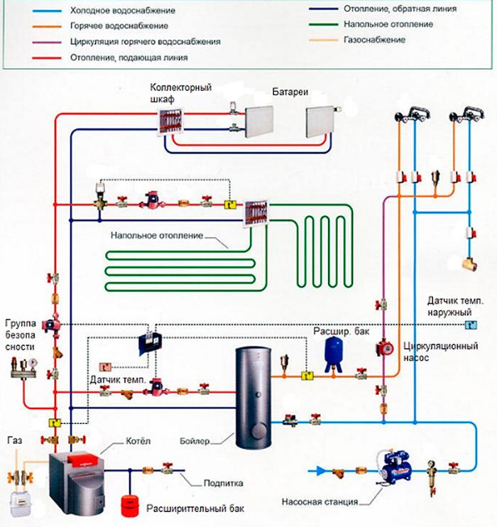 Полная схема отопления на газовом оборудовании