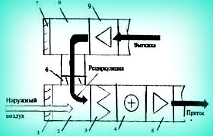 Схема рециркуляционной установки