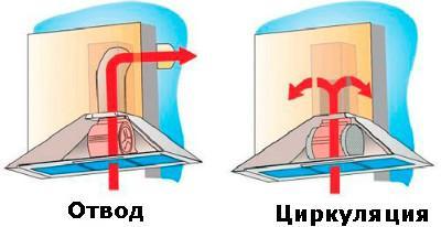 Виды вытяжных зонтов