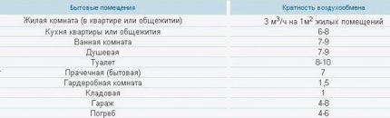 Таблица кратности воздухообмена