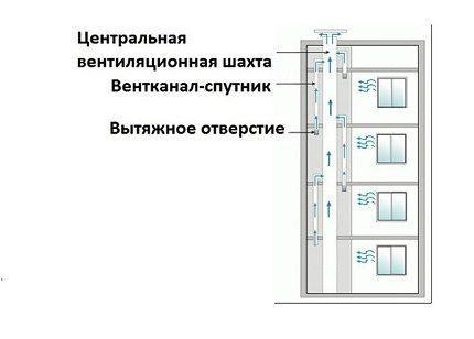 Схема устройства вентиляционных шахт
