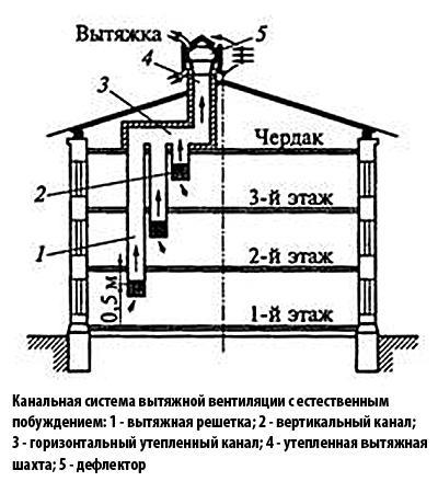 Схема с горизонтальным каналом