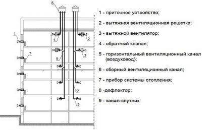 Схема устройства вентиляции с каналами-спутниками