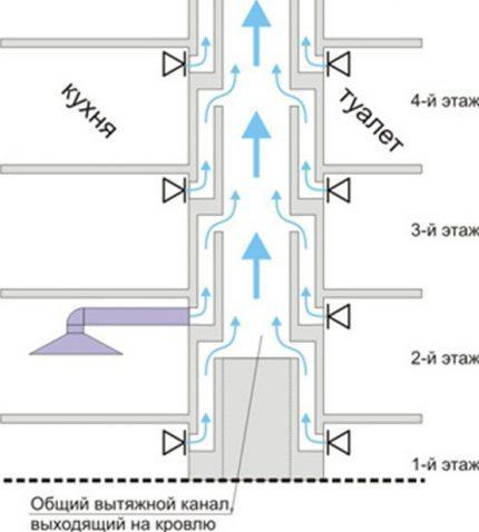 Схема устройства вентиляции для многоквартирного дома