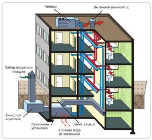 Вентиляционная система в многоэтажках