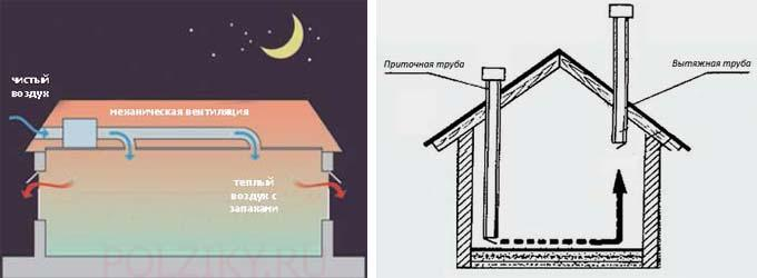 Как сделать правильную естественную вентиляцию