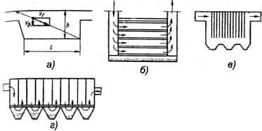Схемы пылеусадочных камер: а) простейшего типа, б) полочная, в) с подвешенными стержнями, г) конструкции В.В.Батурина