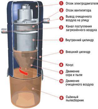 Так устроен инерционный пылеуловитель в системе встроенной уборки фирмы Vacuflo