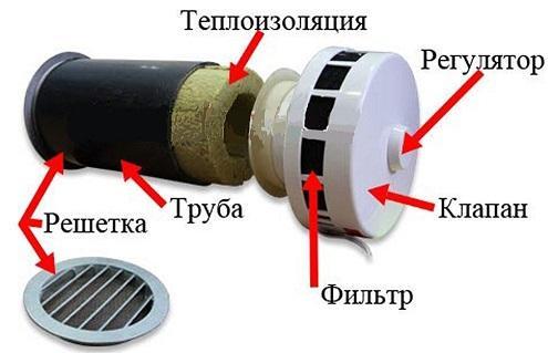 Устройство приточного стенового клапана