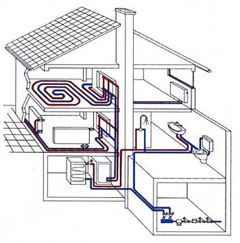 С чего начинается составление проекта для отопления и вентиляции