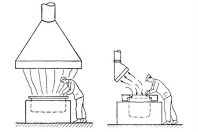 Принцип действия местной вентиляции