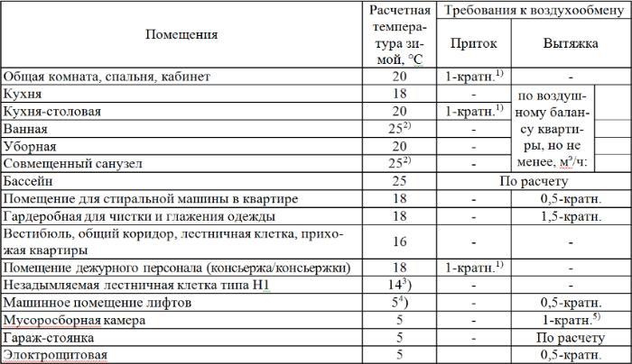 Таблица кратности воздухообмена для производственных помещений