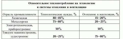 Таблица относительного воздухопотребления по отраслевому назначению