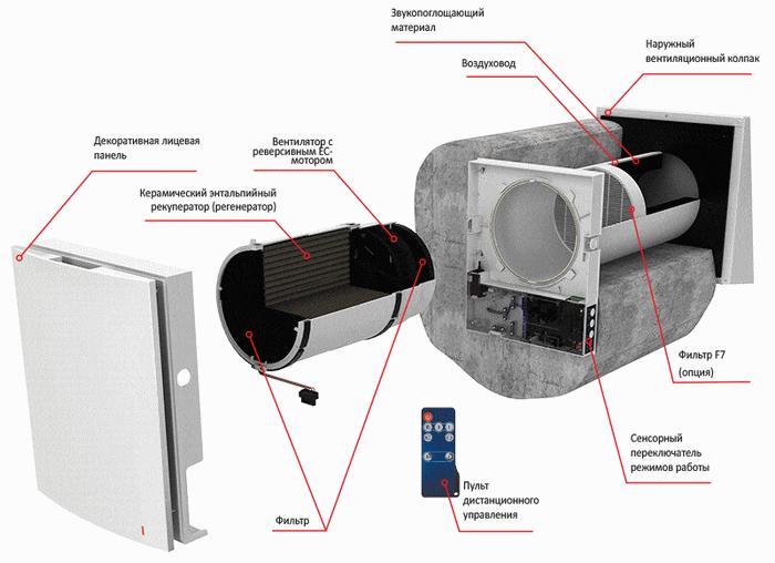 Конструкция проветривателя для вентиляции