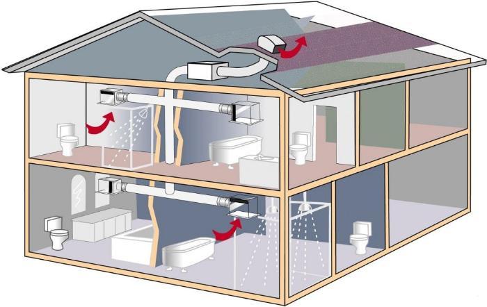 расчет системы вентиляции пример