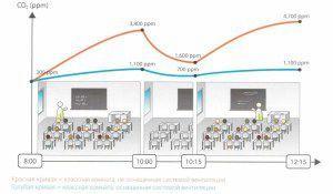 Уровень углекислого газа в помещении с людьми с вентиляцией и без
