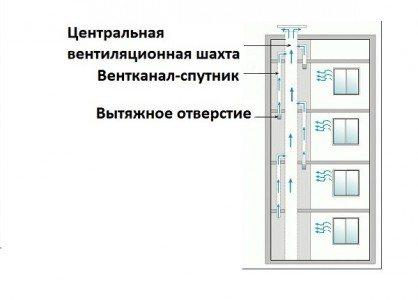 Канал-спутник присоединяется к шахте на этаж выше воздухозабора.