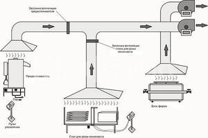 Как составить план вентиляции на производстве