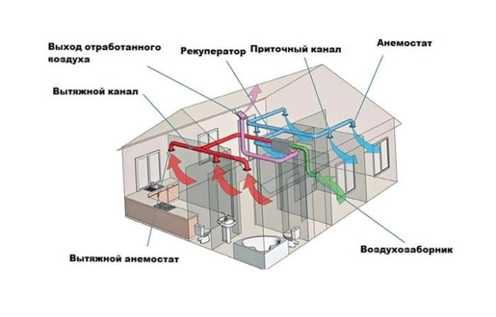 Приточно-вытяжная вентиляция в офисе