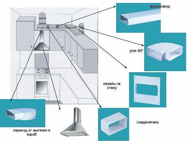 Схема пластиковой вентиляции на кухне