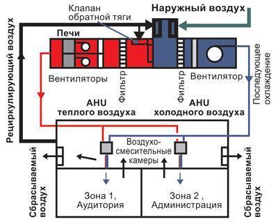Принцип работы системы с рекуперацией в общественном здании.