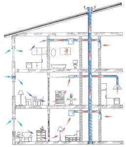 Конструкция вентиляции