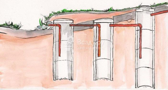 Как сделать септик в частном доме, используя бетонные кольца