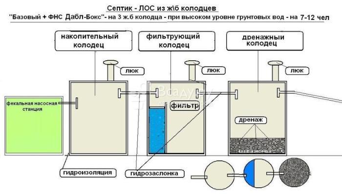 Принцип работы большого трехуровнего септика из железо-бетонных колодцев