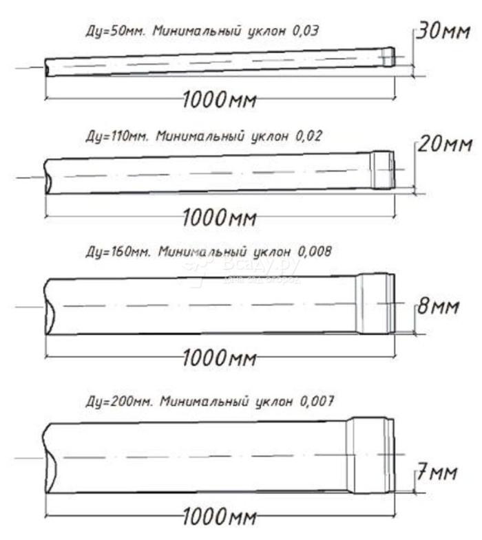 Выбор труб по диаметру для соединения септика с канализацией