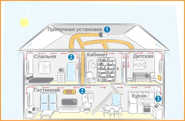 ventilyatsiya-doma