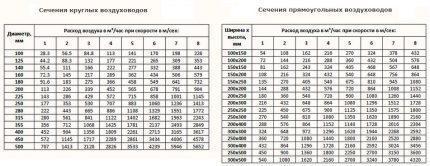 Таблица для определения диаметра воздуховода
