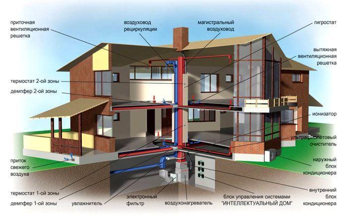Только правильно спроектированная и выполненная вентиляционная система позволит проживать в доме с комфортом