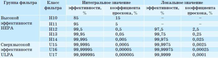 Классификация высоко- (НЕРА) и сверхвысокоэффективных (ULPA) воздушных фильтров