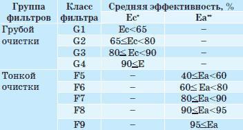 Классификация воздушных фильтров общего назначения
