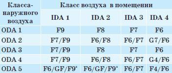 Рекомендуемые классы фильтров для различных ступеней очистки