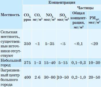 Примеры содержания загрязнений в наружном воздухе