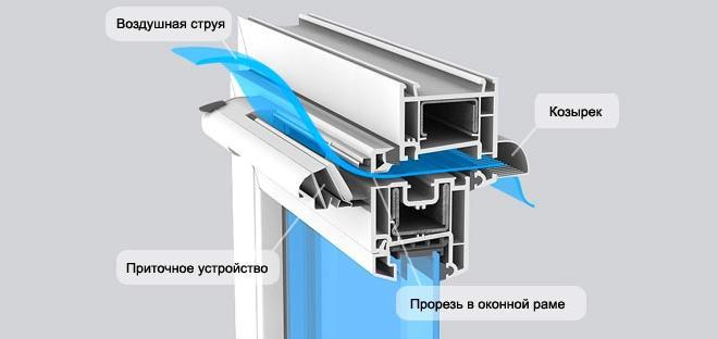 Приток воздуха через оконные клапаны