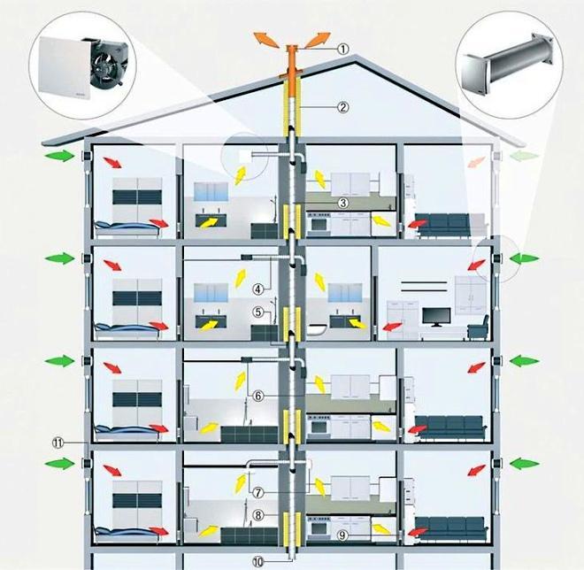 Пример организации вентиляции в многоэтажке