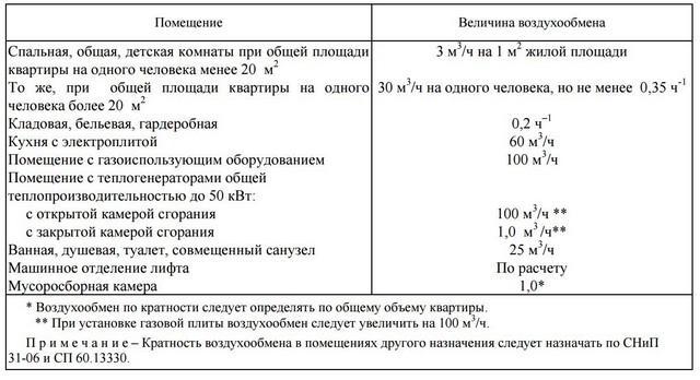Таблица норм воздухообмена