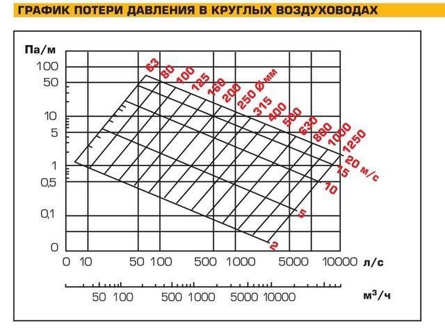 Номограмма для выбора размеров.