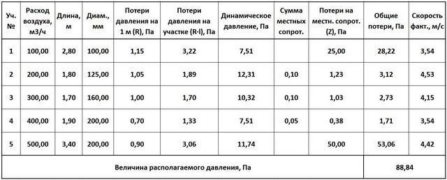 Расчетная таблица.