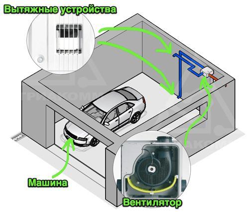 Строение механической вентиляционной системы