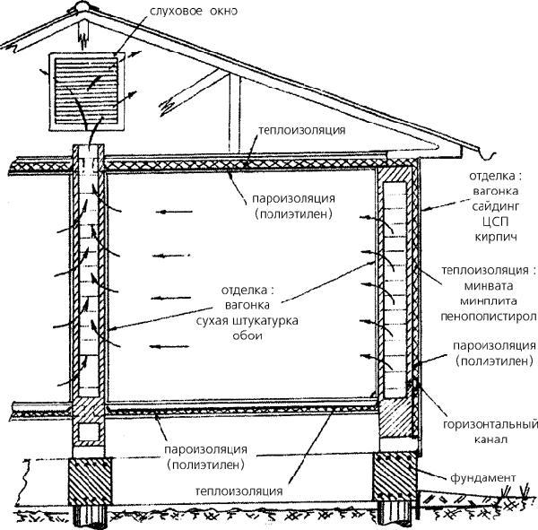 Схема комбинированной вентиляционной системы гаража