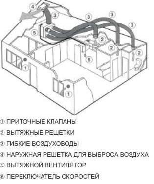 Принцип работы приточной вентиляции