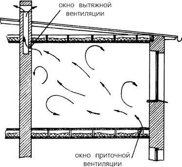 Обустройство комбинированной вентиляции в гараже
