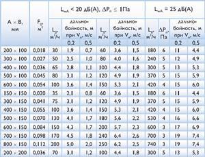 как рассчитать систему вентиляции онлайн - расчетная температура