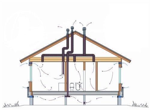 Классическая схема естественной вентиляции в частном доме